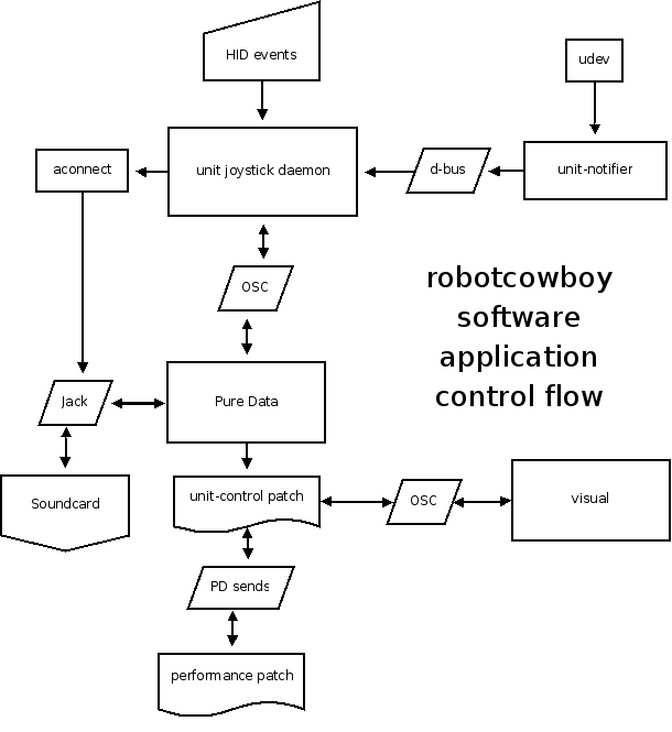 robotcowboy cabled madness software - Software For Flowchart